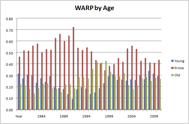 Chart of NBA Age