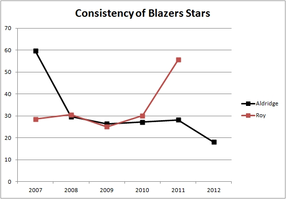 Consistency of Blazers stars LaMarcus Aldridge and Brandon Roy